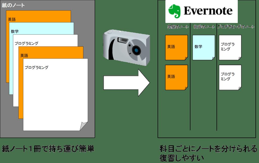 Evernoteで勉強の効率を上げる便利な使い方