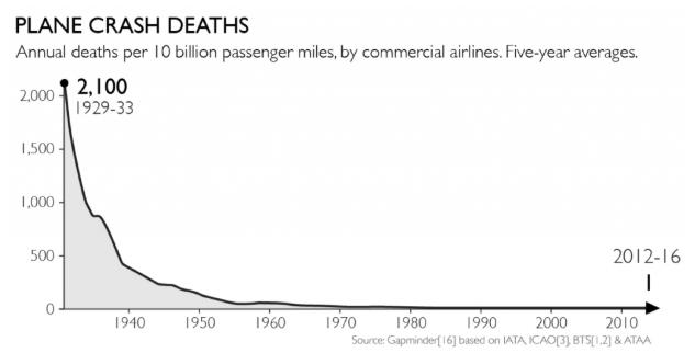航空機・飛行機事故の推移のグラフ