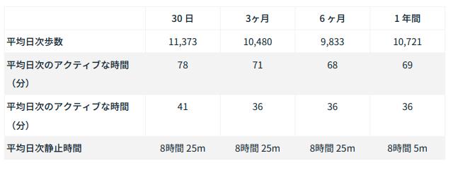 Fitbit Premium(プレミアム)体験レビュー第6回【ウェルネスレポート】