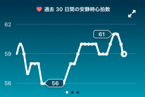 Fitbit Premium(プレミアム)体験レビュー第2回【マインドフルネス機能】