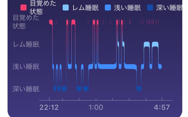 Fitbit Premium(プレミアム)体験レビュー第3回【睡眠の詳細な分析機能】