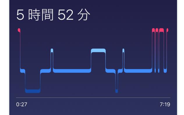 Fitbit Premium 睡眠の深さ分析