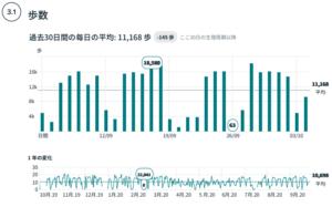 Fitbit Premium(プレミアム)体験レビュー第1回【プレミアムサービス一覧】