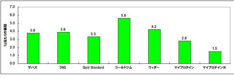 圧倒的コスパの「マイプロテイン」がおすすめ!低価格で本格的なプロテインを 他社との価格比較