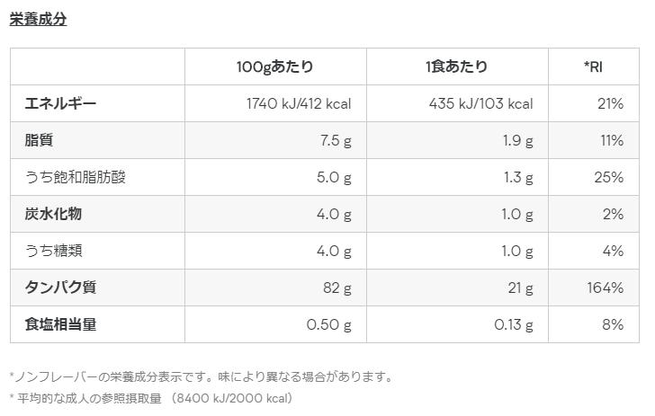圧倒的コスパの「マイプロテイン」がおすすめ!低価格で本格的なプロテインを 栄養一覧