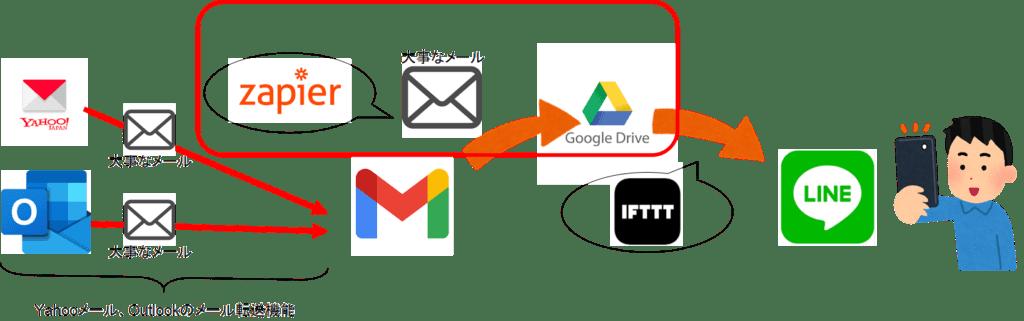 大事なメールをLINEに自動転送_IFTTT&Zapier自作のおすすめ6【上級】