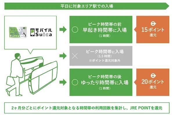 JR東日本「オフピークポイント」「リピートポイント」密を避けて、お得にポイントゲット!
