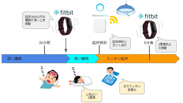 Fitbit + Nature Remo で快適な目覚めを!
