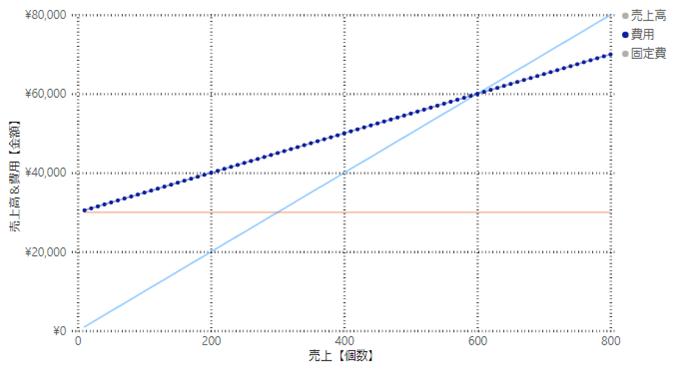 【初心者向け】限界利益・損益分岐点とは?計算とグラフの見方をわかりやすく解説