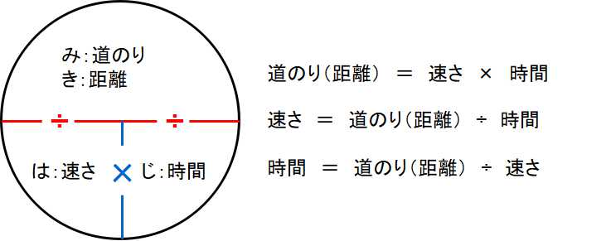 NMAT・JMAT対策!時間切れにならないおすすめの解き方を解説(速度)